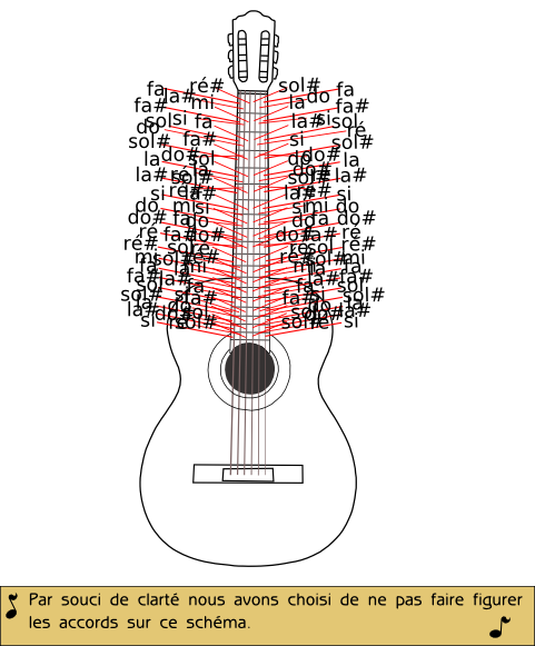 Note Musique Guitare Guitare_notes.png